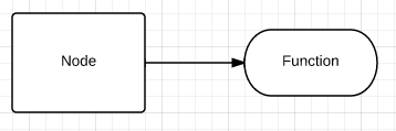 Nodes refer to functions